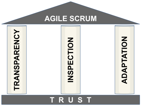 Agile Scrum Foundation Image